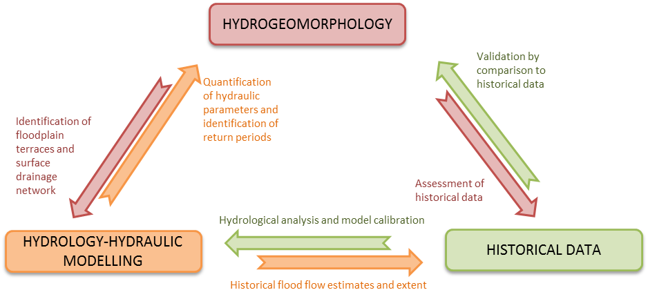 HydroGeo7